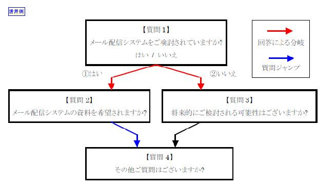 分岐 | アンケート | システム | 株式会社アプト
